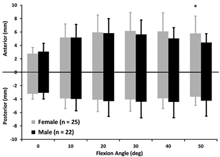 Anterior-posterior laxity from 0 to 50 of knee flexion (mean +/- SD). Significant male-female differences were observed for anterior laxity at 50deg of flexion (*P<.03). No male-female differences were found in posterior or total anterior-posterior laxity.