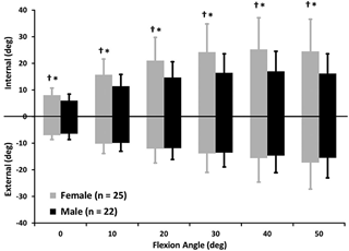 Internal-external laxity from 0 to 50deg of knee flexion (mean +/- SD). Significant male-female differences were observed for both internal laxity (*P <.03) and total internal-external laxity (*P< .03) at all flexion angles. No male-female differences were noted in external laxity.