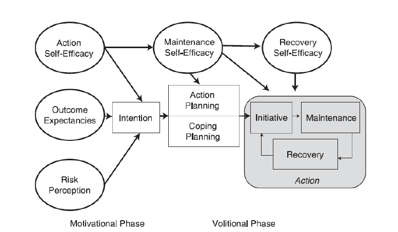 Figure-1-The-diagram-of-the-Health-Action-Process-Approach